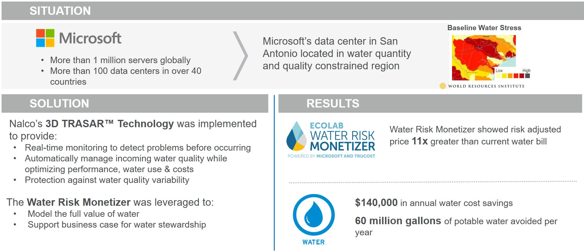 Digital Transformation for Water Management