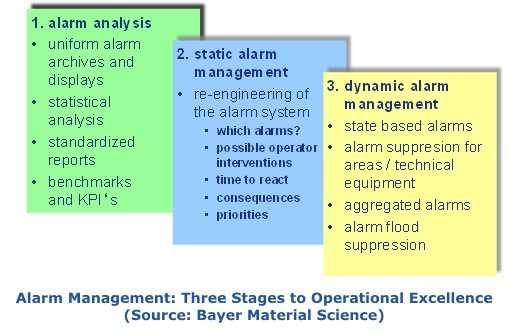 Alarm Management Three Stages to Op Excellence