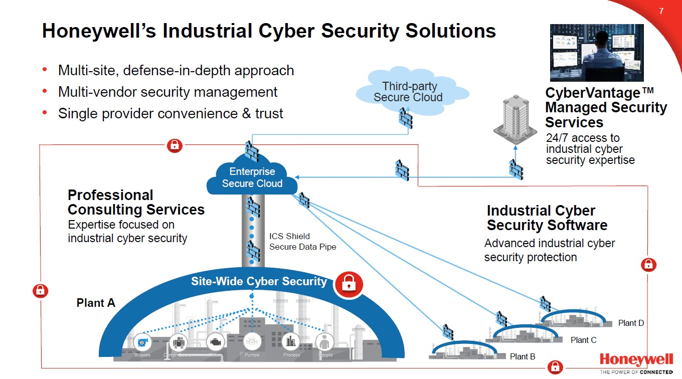 Honeywell Industrial Cybersecurity Solutions