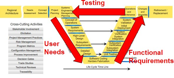 The VEE Model of the Systems Engineering Process