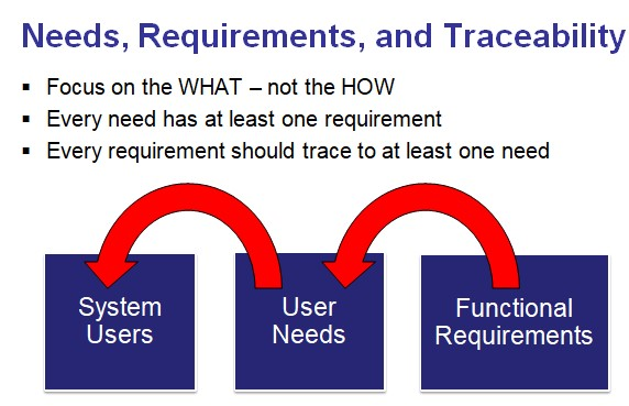 Functional Requirements Are Dependent on Consensus-based User Needs