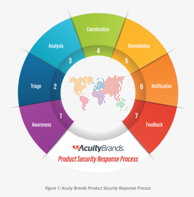 Acuity Brands Product Security Response Process