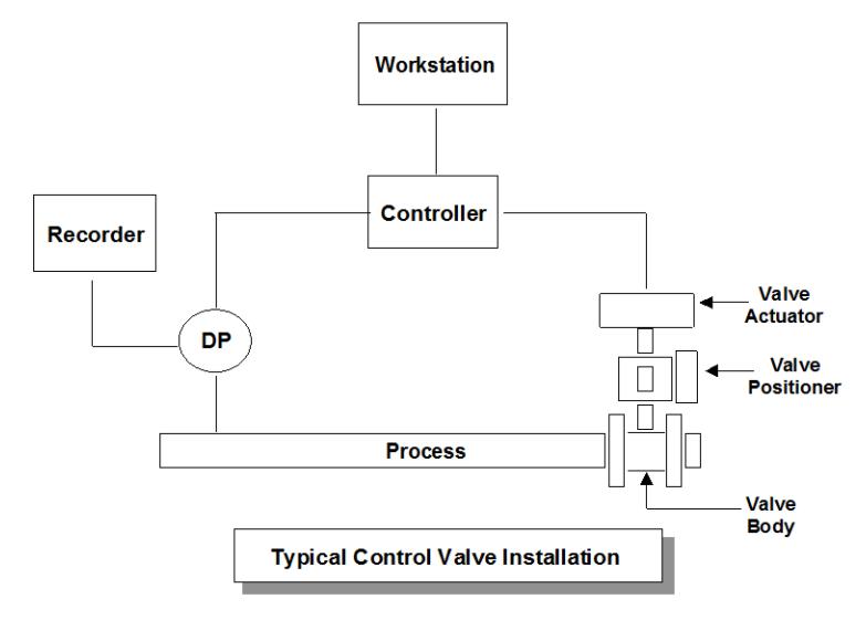 Control Valve Componenets
