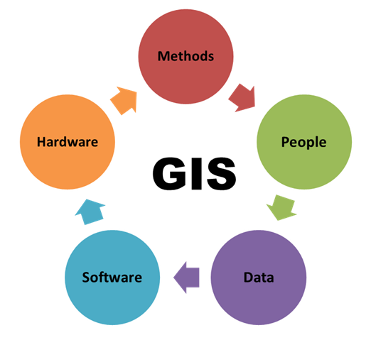 Geographic Information Systems (GIS) Components