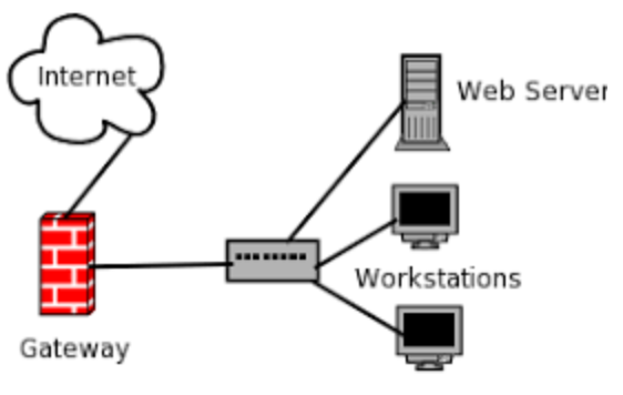 Industrial Network Gateway