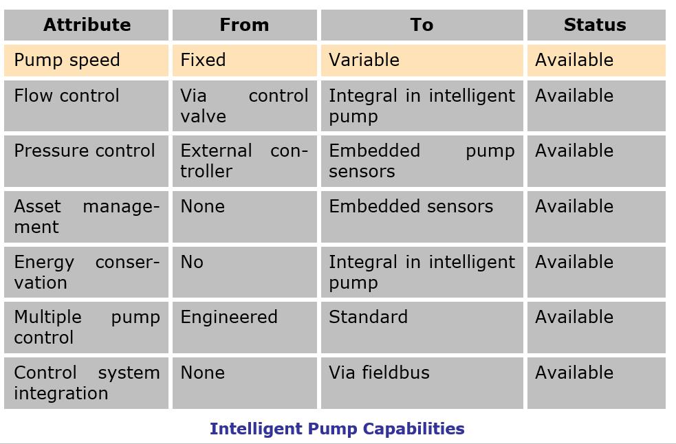 Intelligent Pump Capabilities