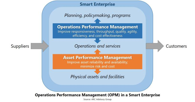Operations Performance Management