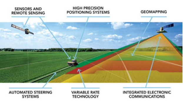 IoT Steps Up Smart Farming and Precision Agriculture | ARC