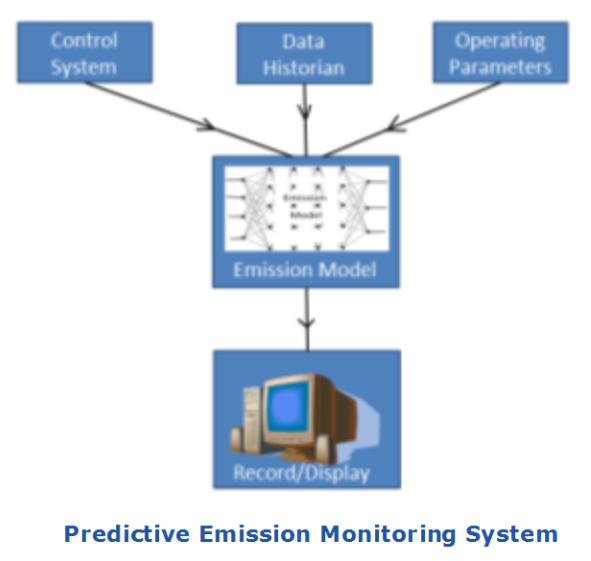 Predictive Emission Monitoring System