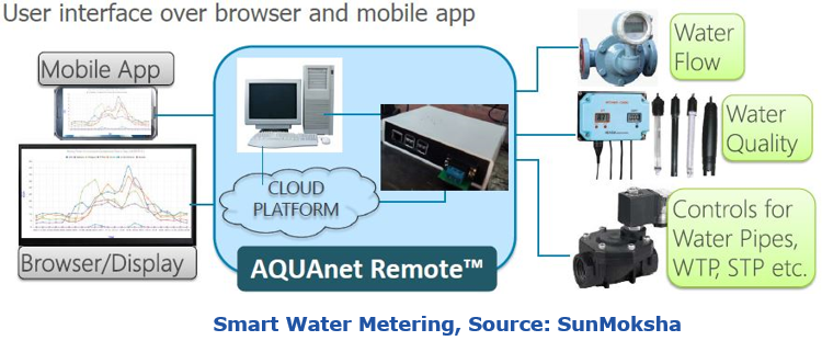 Smart IoT Water Meters