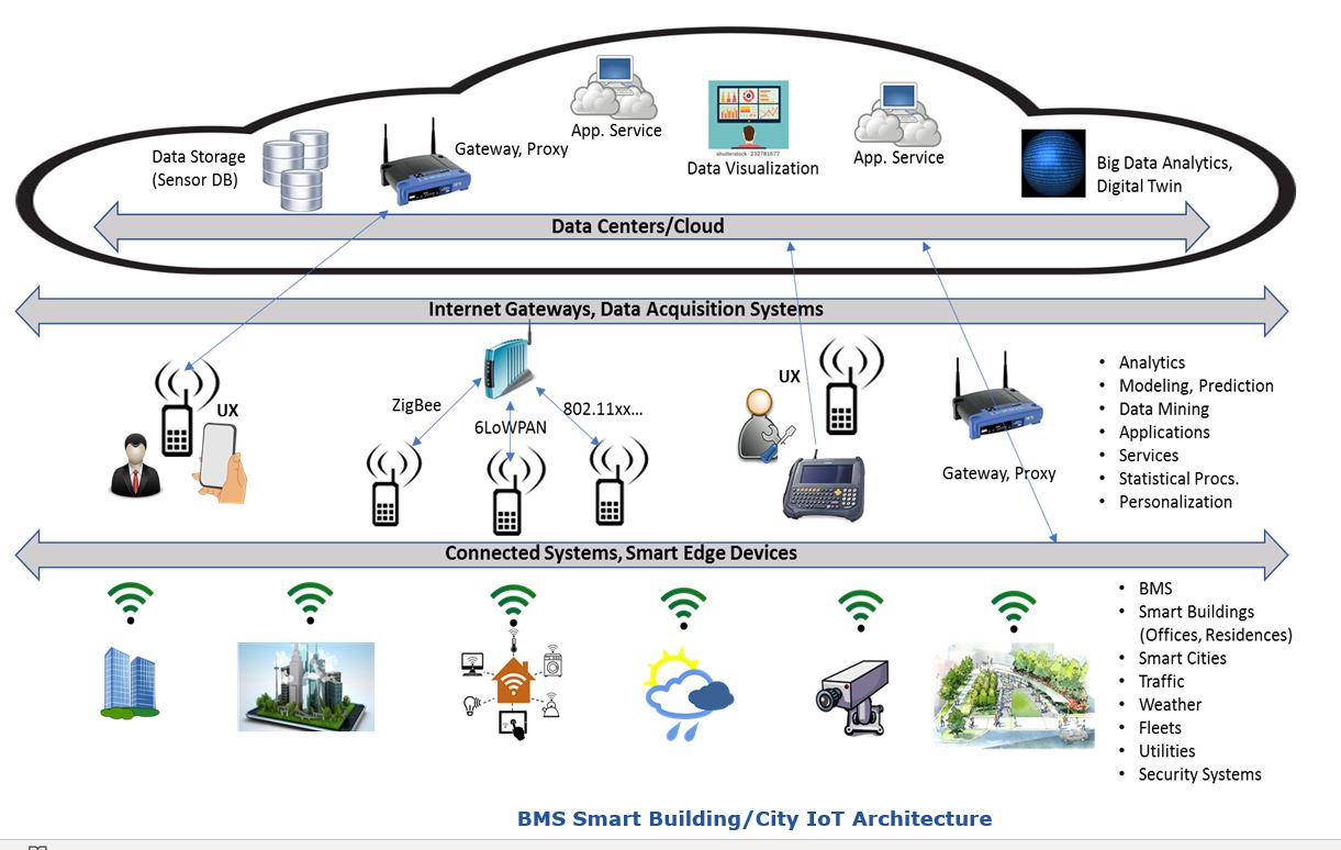 Smart Buildings and Cities Enabled by IoT| ARC Advisory
