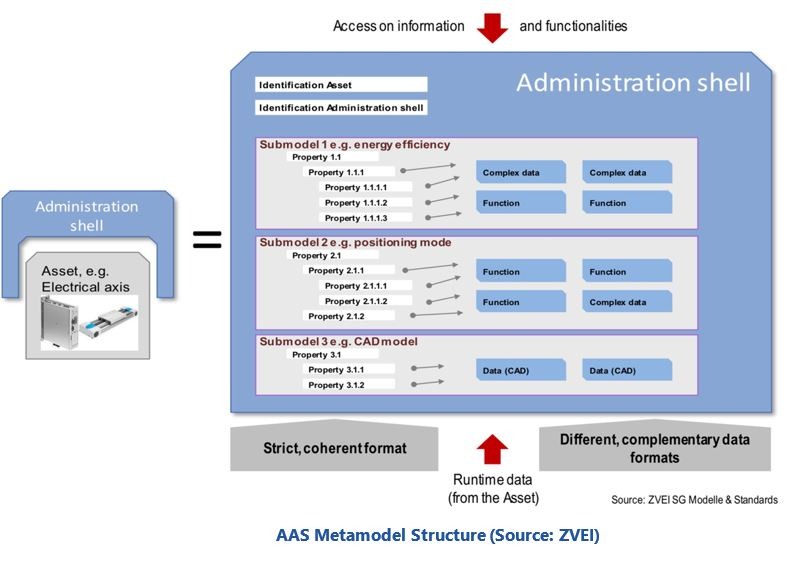 The I4 0 Asset Administration Shell| ARC Advisory