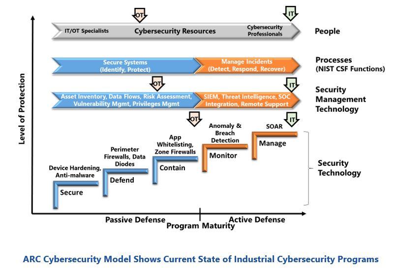 IT/OT Cybersecurity Convergence