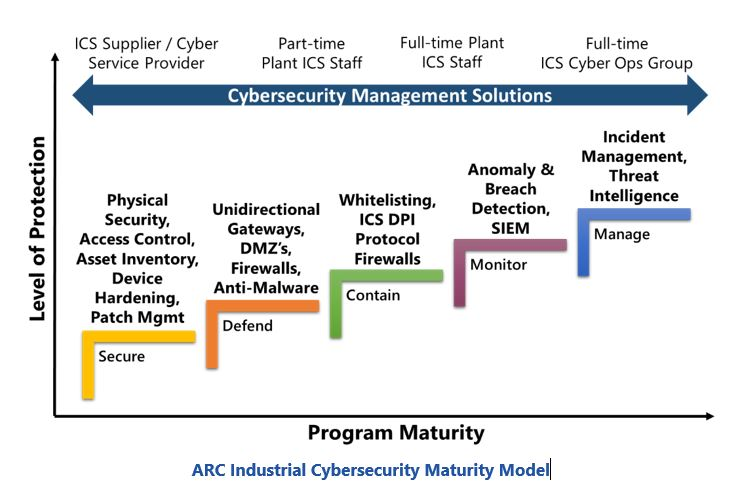 Practices for Automation Capability ARC%20Industrial%20Cybersecurity%20Maturity%20Model.JPG