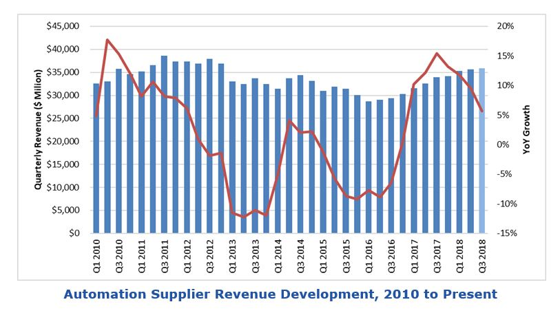 Automation Supplier Revenues Stall in H1 2019 | ARC Advisory
