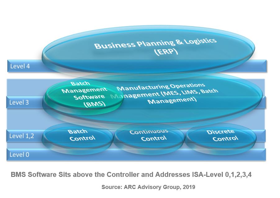 Batch Management Software BMS%20Software%20Sits%20above%20the%20Controller%20and%20Addresses%20ISA-Level%200%2C1%2C2%2C3%2C4.JPG
