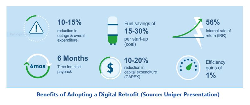 Energy Solutions Benefits%20of%20Adopting%20a%20Digital%20Retrofit%20-%20Source-Uniper%20Presentation.JPG