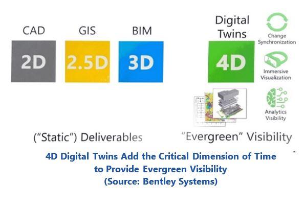4D digital twins