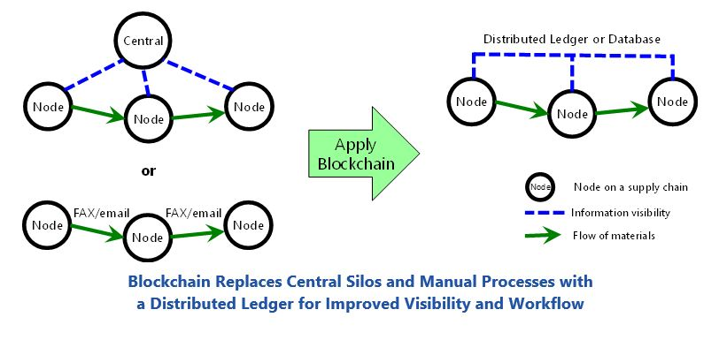 Industrial Blockchain Applications Blockchain%20Replaces%20Central%20Silos%20and%20Manual%20Processes.JPG