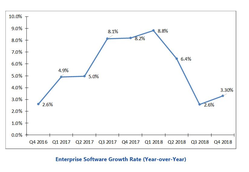 enterprise software market Enterprise%20Software%20Growth%20Rate%20(Year-over-Year).JPG