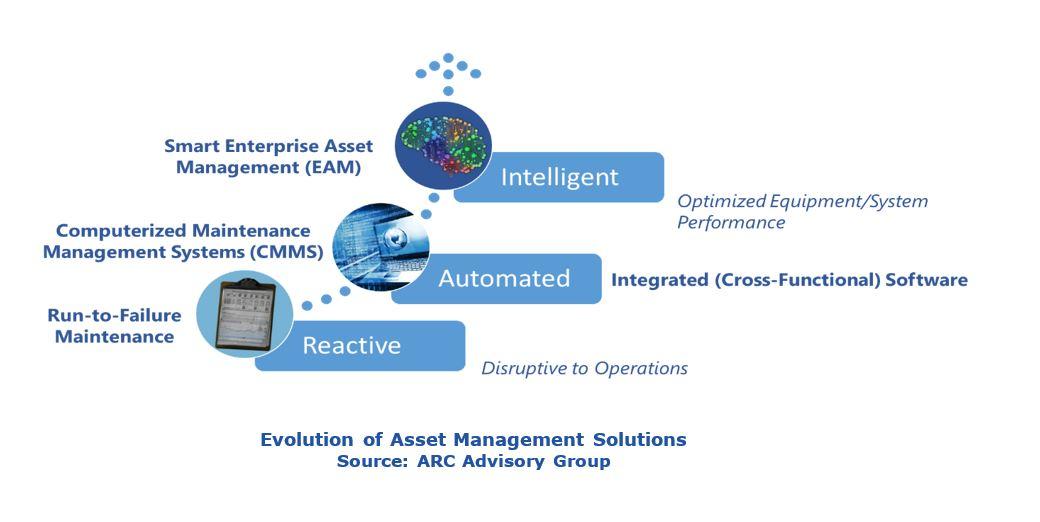 Digital Transformation in EAM