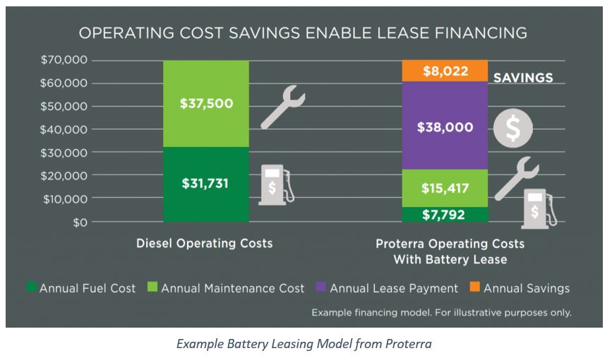 electric bus battery leasing Example%20Battery%20Leasing%20Model%20from%20Proterra.JPG