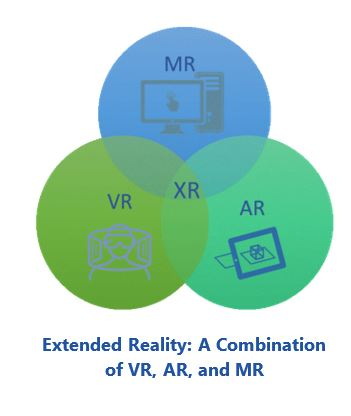 extended reality Extended%20Reality%20-%20A%20Combination%20of%20VR%2C%20AR%2C%20and%20MR.JPG