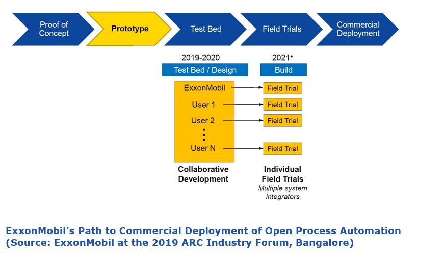 Open Process Automation ExxonMobil%E2%80%99s%20Path%20to%20Commercial%20Deployment%20of%20Open%20Process%20Automation.JPG