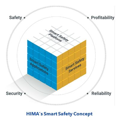 Challenges in Digital Transformation HIMA%E2%80%99s%20Smart%20Safety%20Concept.JPG