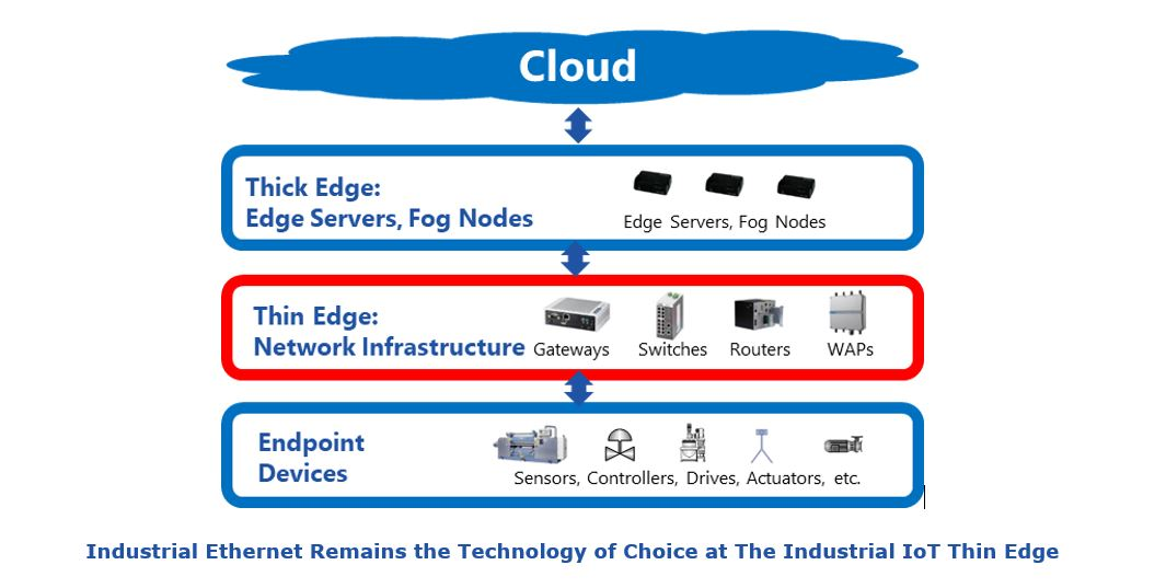 Industrial IoT thin edge Industrial%20Ethernet%20Remains%20the%20Technology%20of%20Choice%20at%20The%20Industrial%20IoT%20Thin%20Edge.JPG