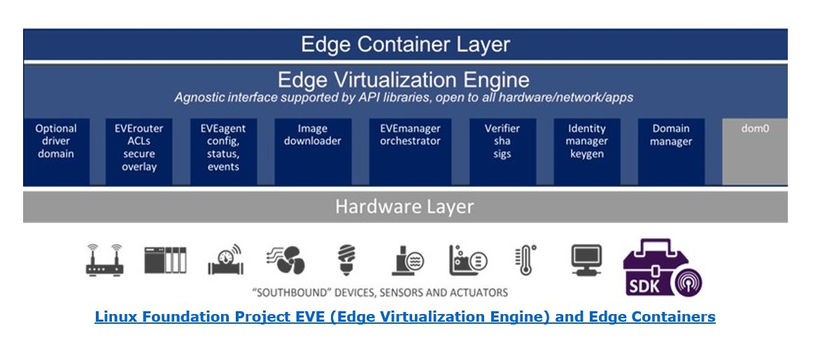 Edge Computing  Linux%20Foundation%20Project%20EVE.JPG