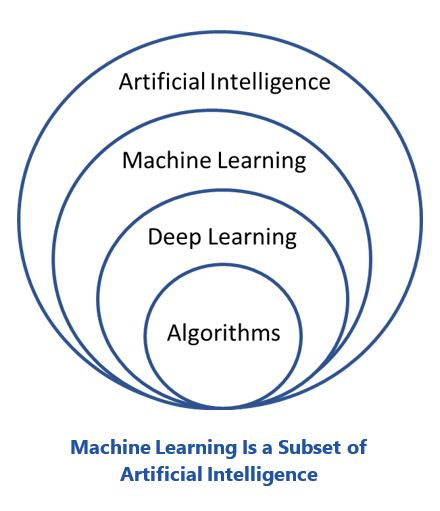 Embedded Intelligent Edge Machine%20Learning%20Is%20a%20Subset%20of%20Artificial%20Intelligence.JPG