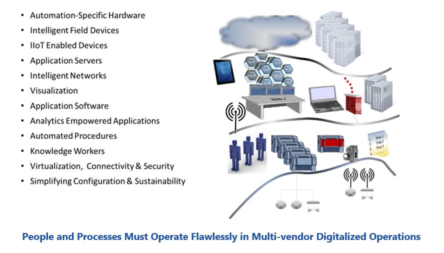 Integration Services Provider People%20and%20Processes%20Must%20Operate%20Flawlessly%20in%20Multi-vendor%20Digitalized%20Operations.JPG