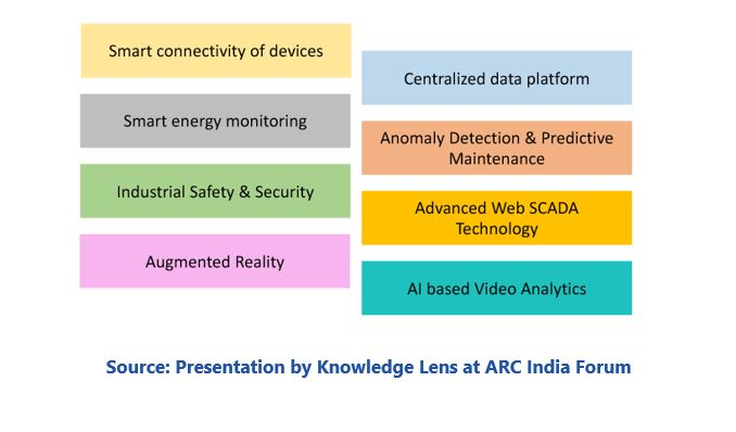 cognitive enterprise Presentation%20by%20Knowledge%20Lens%20at%20ARC%20India%20Forum.JPG