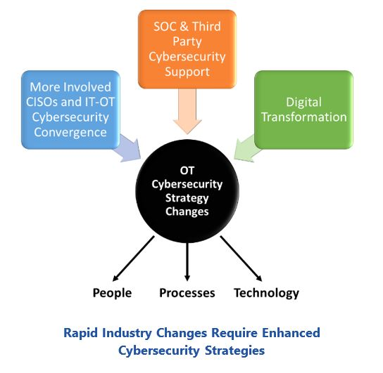 OT network monitoring Rapid%20Industry%20Changes%20Require%20Enhanced%20Cybersecurity%20Strategies.JPG