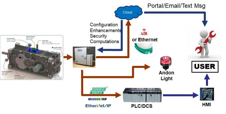 Rexnord Industrial IoT Architecture Industrial IoT Development
