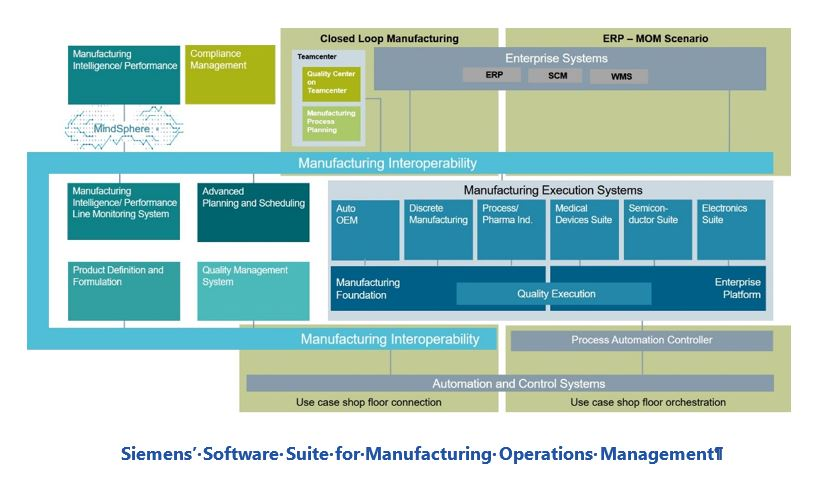 manufacturing operations management Siemens%E2%80%99%20Software%20Suite%20for%20Manufacturing%20Operations%20Management.JPG