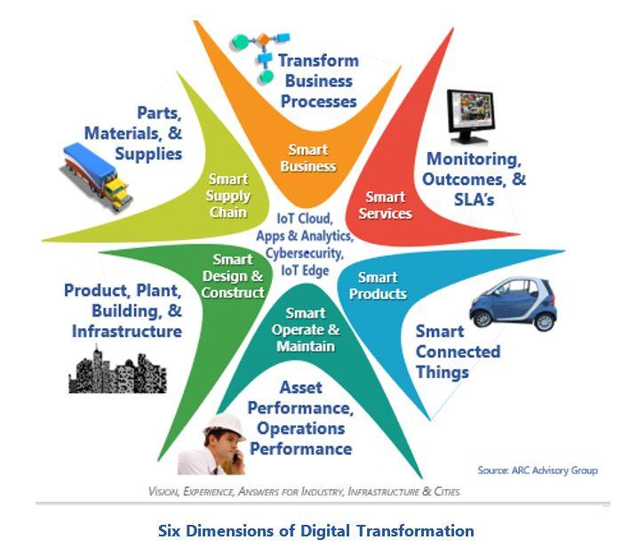 ARC's 17th India Forum Articulates Strategies for Digital