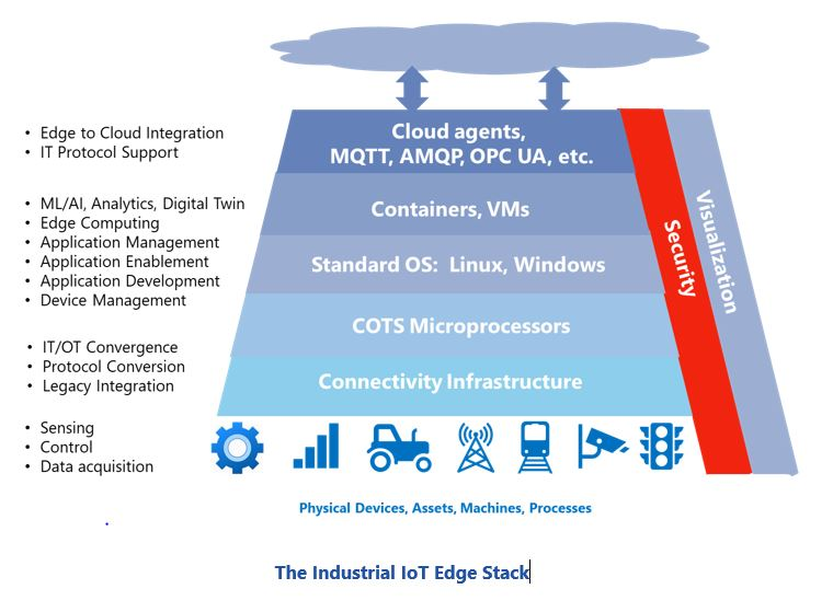 The Industrial IoT Edge Stack The%20Industrial%20IoT%20Edge%20Stack.JPG