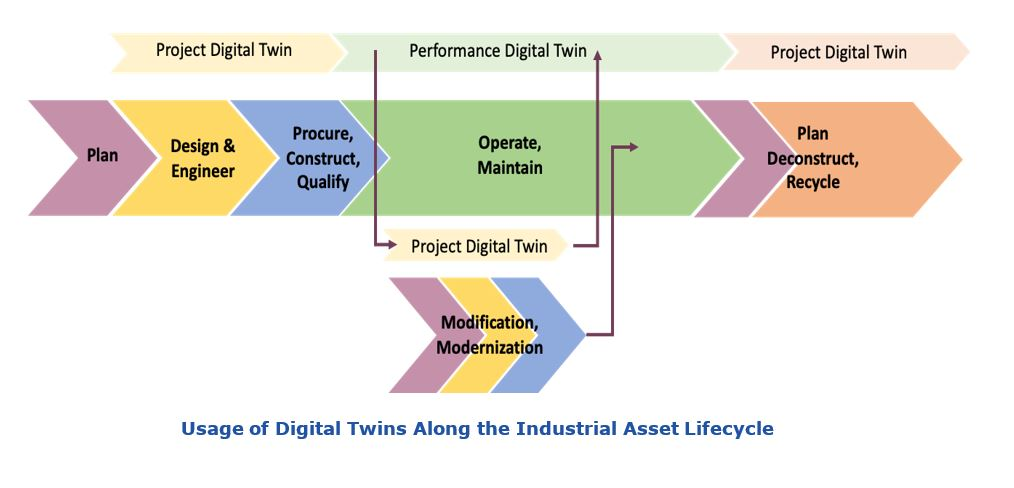 Digital Twin in Process Industries Usage%20of%20Digital%20Twins%20Along%20the%20Industrial%20Asset%20Lifecycle.JPG
