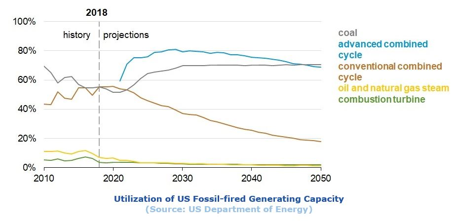 combined-cycle power plants Utilization%20of%20US%20Fossil-fired%20Generating%20Capacity.JPG