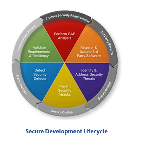 Industrial Control System secure%20development%20lifecycle.JPG