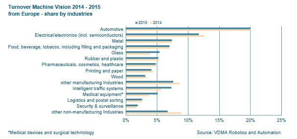 European and German Machine Vision Market Shows Strong