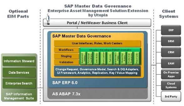 sap enterprise asset management pdf