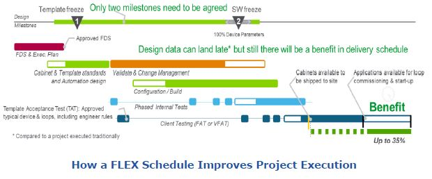 Schneider Electric's FLEX Project Execution Approach