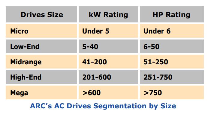 AC Drive Segmentation by Size