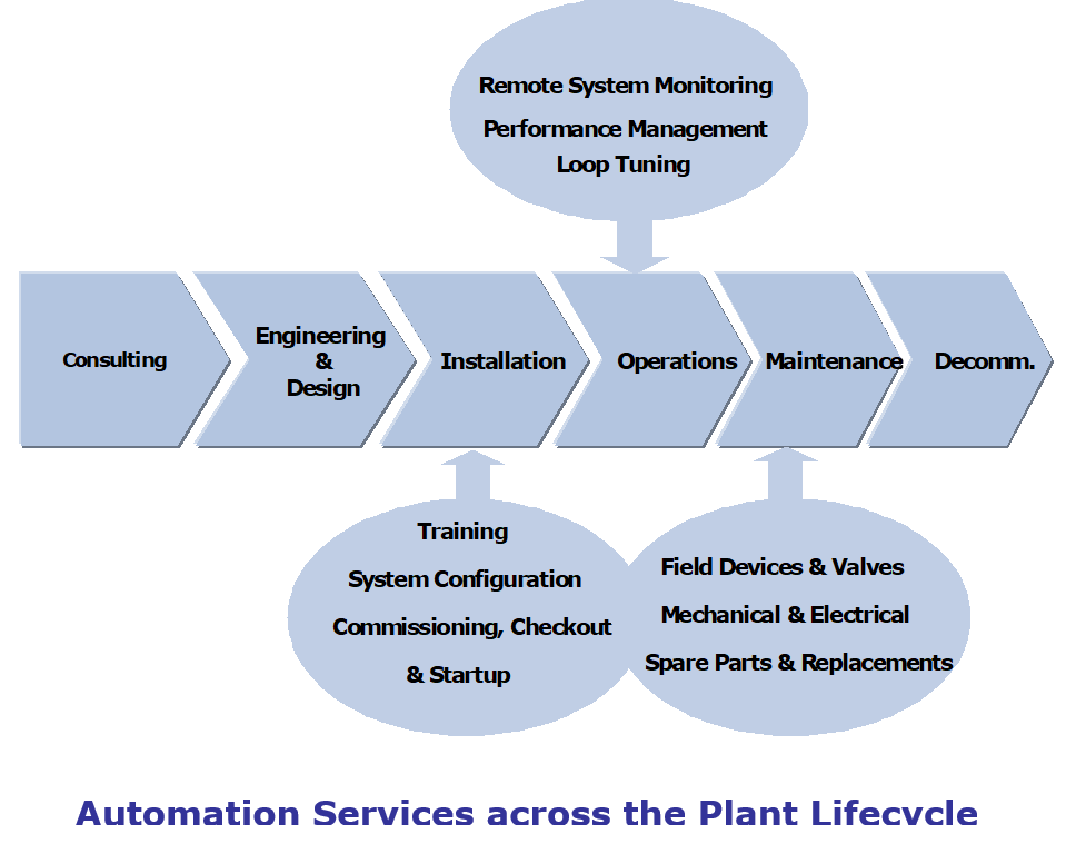 Types of Automation Services