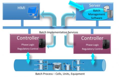 Batch Management Software Architecture