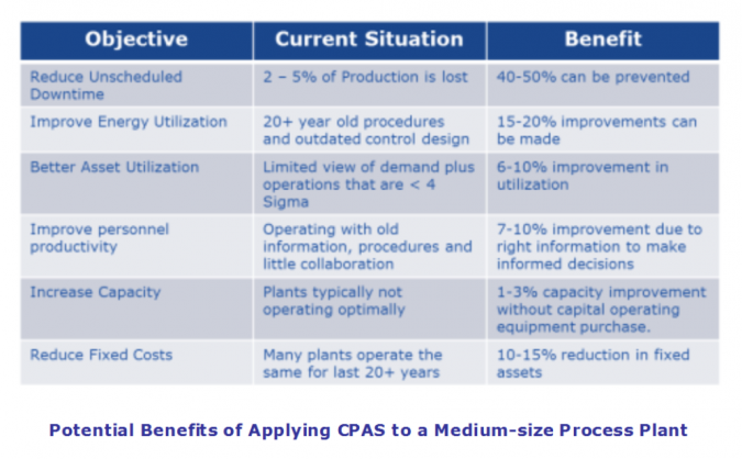 Potential Benefits of Process Automation