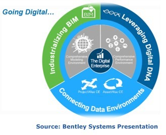 Bentley Systems Digital Reliability